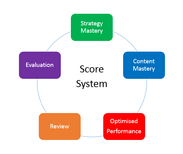 score-system